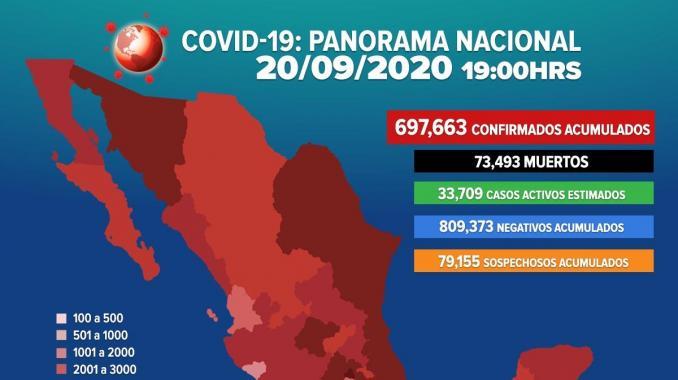 697 mil 663 son los casos positivos por COVID-19 en México. Noticias en tiempo real