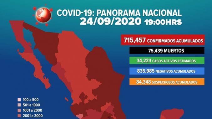 Se eleva a 715 mil 457 los casos positivos por COVID-19 en México. Noticias en tiempo real