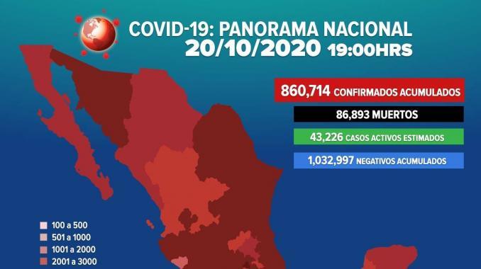 Se eleva a 860 mil 714 casos positivos por COVID-19 en México. Noticias en tiempo real