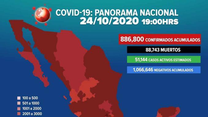 Ya son 886 mil 800 los casos positivos por COVID-19. Noticias en tiempo real
