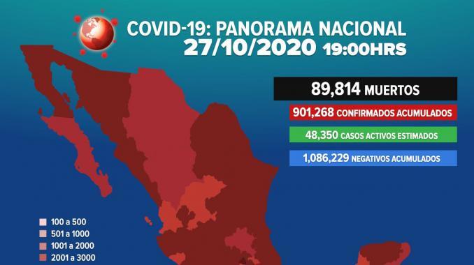 Se eleva a 89 mil 814 las muertes por COVID-19 en México. Noticias en tiempo real