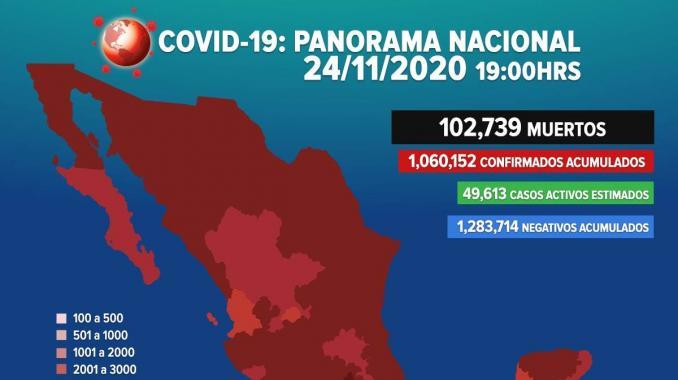 Suman 102 mil 739 muertes por covid-19 en México. Noticias en tiempo real